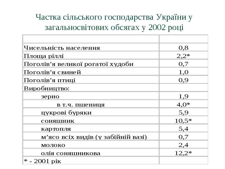Частка сільського господарства України у загальносвітових обсягах у 2002 році