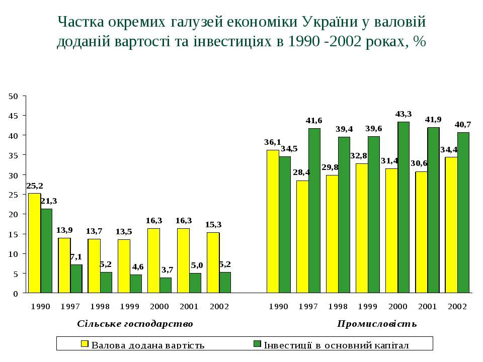 Частка окремих галузей економіки України у валовій доданій вартості та інвест...