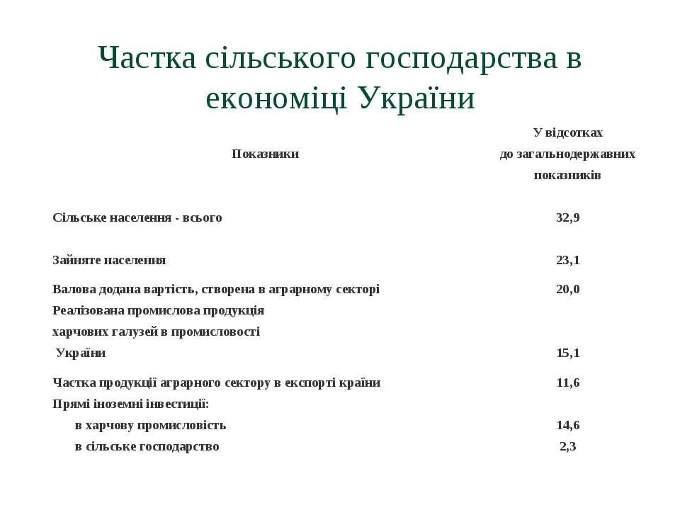 Частка сільського господарства в економіці України