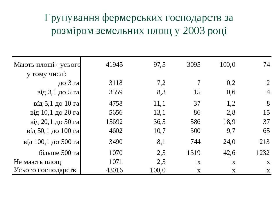 Групування фермерських господарств за розміром земельних площ у 2003 році