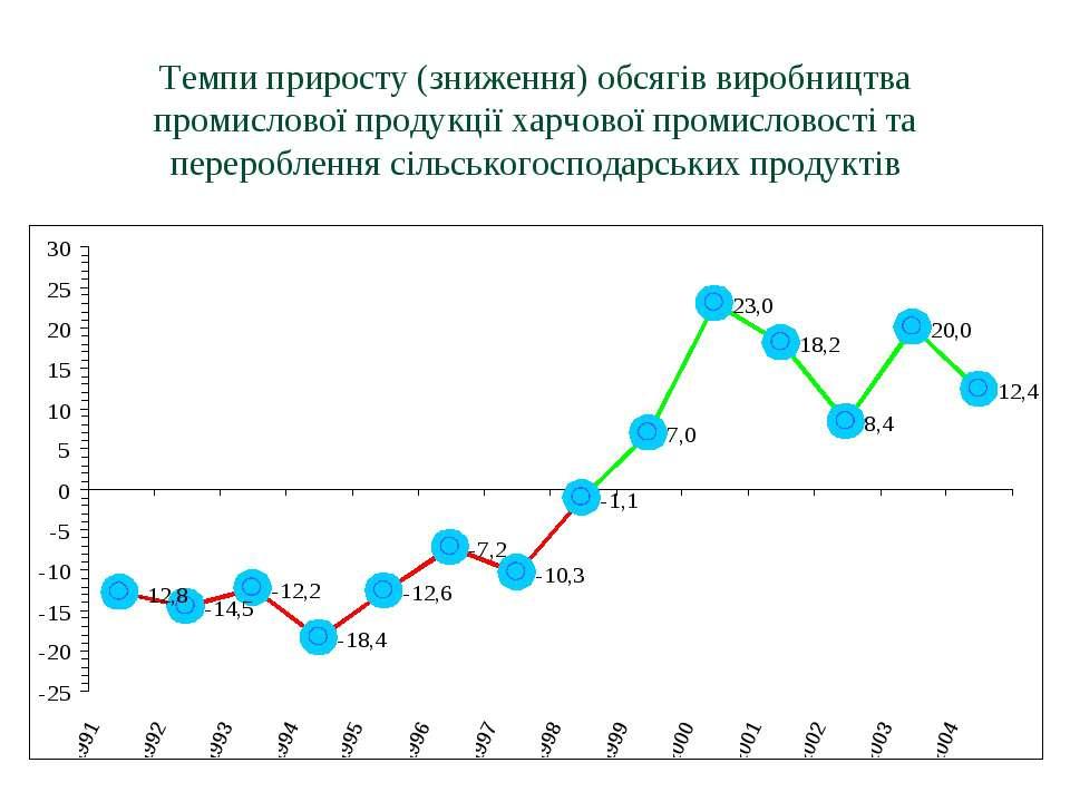 Темпи приросту (зниження) обсягів виробництва промислової продукції харчової ...
