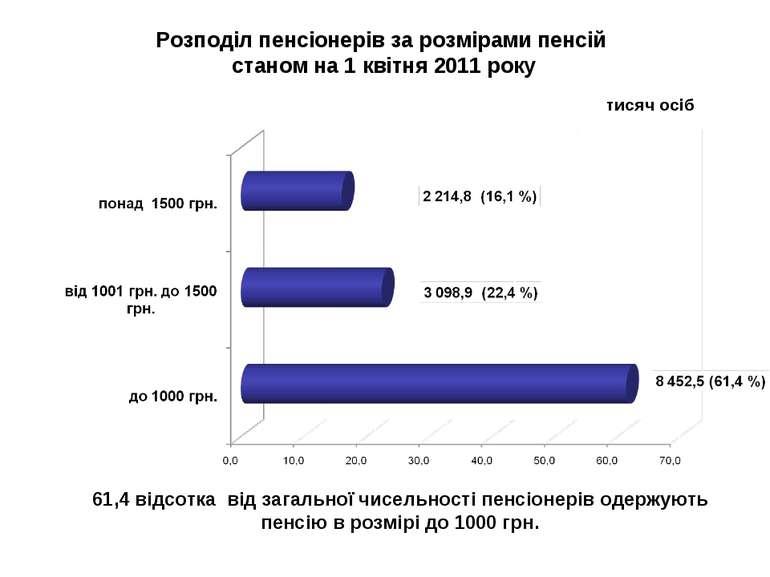 Розподіл пенсіонерів за розмірами пенсій станом на 1 квітня 2011 року тисяч о...