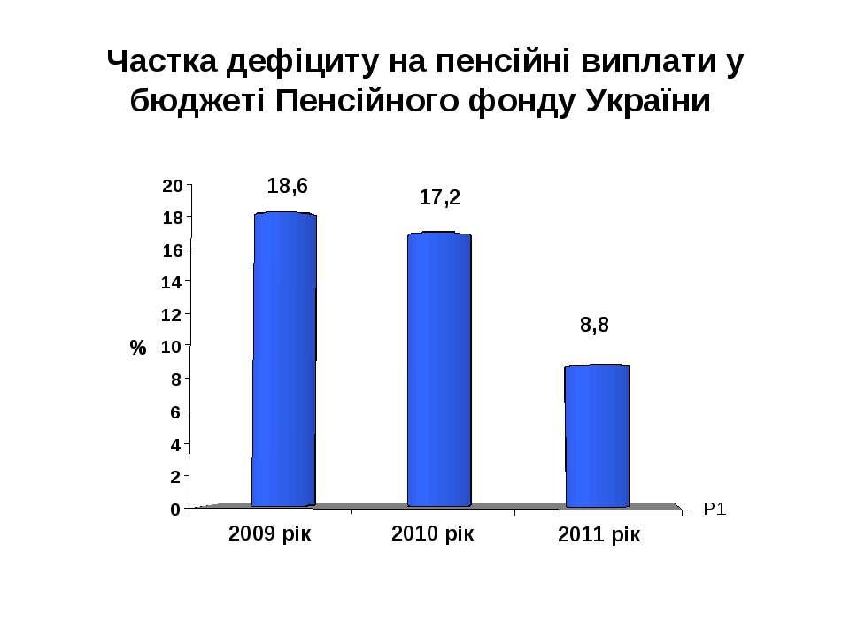 Частка дефіциту на пенсійні виплати у бюджеті Пенсійного фонду України