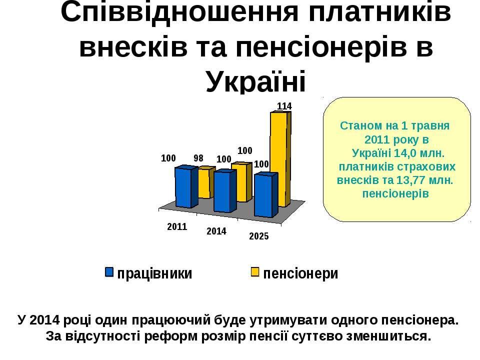 Співвідношення платників внесків та пенсіонерів в Україні У 2014 році один пр...
