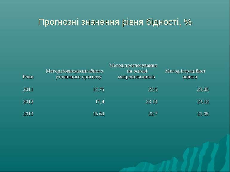 Прогнозні значення рівня бідності, %
