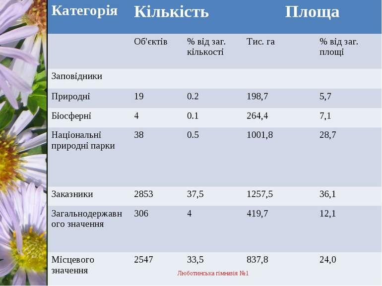 Люботинська гімназія №1 Категорія Кількість Площа Об'єктів % від заг. кількос...