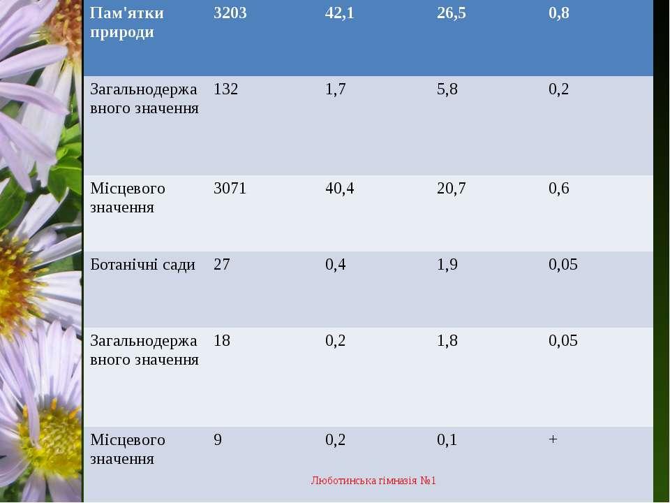 Люботинська гімназія №1 Пам'ятки природи 3203 42,1 26,5 0,8 Загальнодержавног...