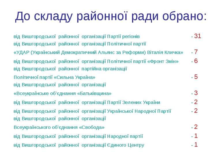 До складу районної ради обрано: від Вишгородської районної організації Партії...