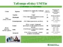 Таблиця обліку UNITів (Таблиця 1, І частина) Сезон Країна Активності (А), при...