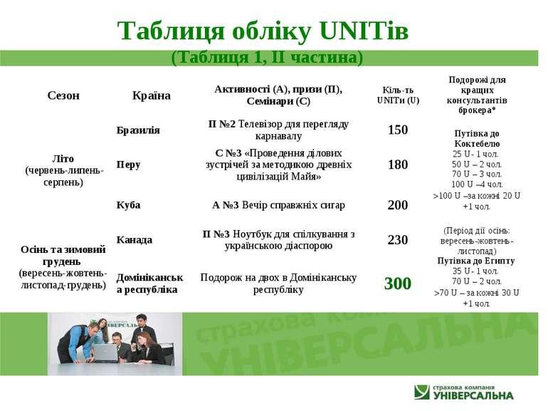 Таблиця обліку UNITів (Таблиця 1, ІІ частина) Сезон Країна Активності (А), пр...