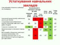 Устаткування навчальних закладів Сума відповідей «Повністю згоден(на)» та «Зг...