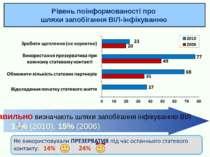 Рівень поінформованості про шляхи запобігання ВІЛ-інфікуванню Правильно визна...