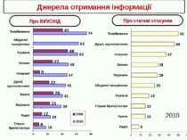 Джерела отримання інформації Про ВІЛ/СНІД Про статеві стосунки 2010