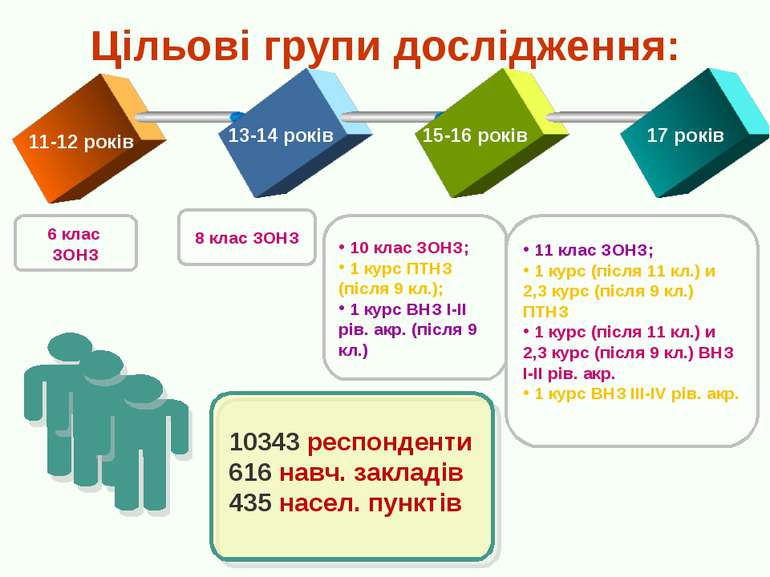 Цільові групи дослідження: 8 клас ЗОНЗ 6 клас ЗОНЗ 11-12 років 13-14 років 15...