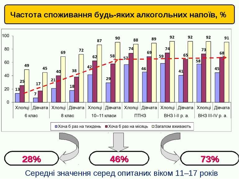 Частота споживання будь-яких алкогольних напоїв, % 28% 46% 73% Середні значен...