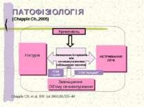 ПАТОФІЗІОЛОГІЯ (Chapple Ch.,2005) Ніктурія Ургентність НЕТРИМАННЯ СЕЧІ Зменше...