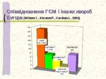 Співвідношення ГСМ і інших хвороб Evropa (Milsom I., Abrams P., Cardozo L. 2001)