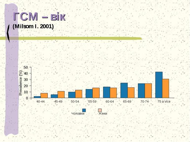 ГСМ – вік (Milsom I. 2001) 50 40 30 20 10 0 Prevalence (%) 40-44 45-49 50-54 ...