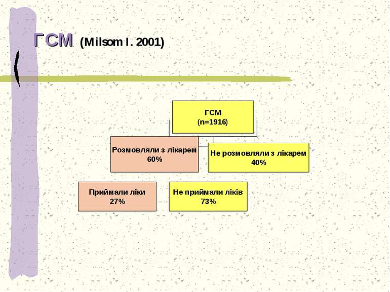 ГСМ (Milsom I. 2001) . ГСМ (n=1916) Розмовляли з лікарем 60% Не розмовляли з ...