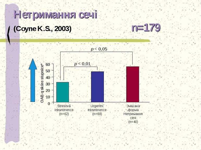 Нетримання сечі (Coyne K.S., 2003) n=179 p < 0,01 p < 0,05