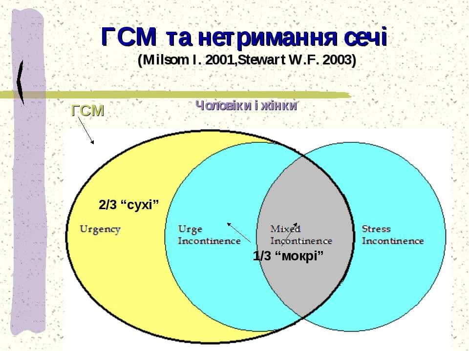 ГСМ та нетримання сечі (Milsom I. 2001,Stewart W.F. 2003) Heron Report 2003 M...