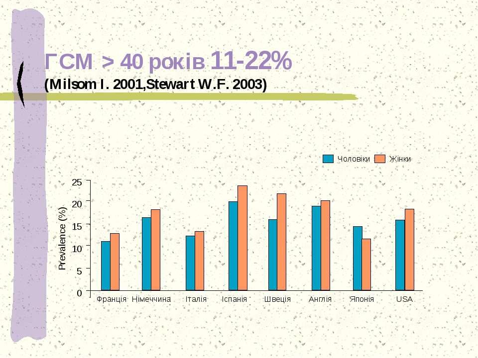 ГСМ > 40 років 11-22% (Milsom I. 2001,Stewart W.F. 2003) 25 20 15 10 5 0 Prev...