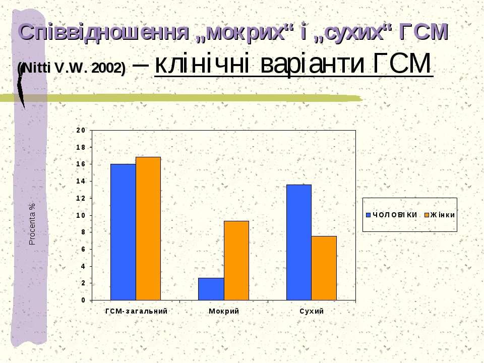 """Співвідношення """"мокрих"""" і """"сухих"""" ГСМ (Nitti V.W. 2002) – клінічні варіанти Г..."""
