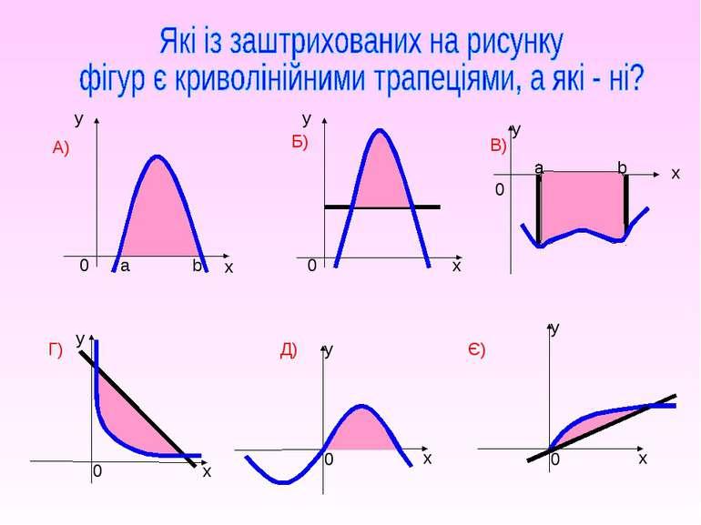 А) Є) x y