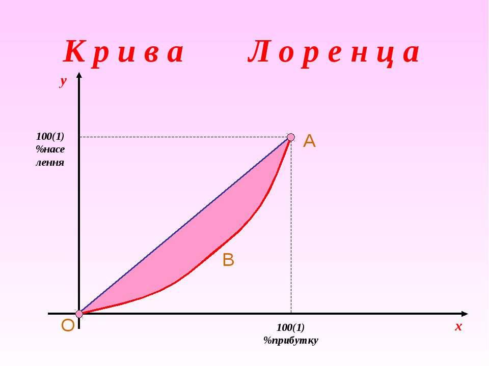 x 100(1) %прибутку 100(1) %населення y O A B К р и в а Л о р е н ц а