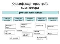 Класифікація пристроїв комп'ютера Пристрої комп'ютера Пристрої обробки Пристр...