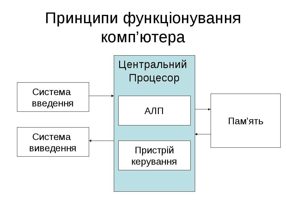 Принципи функціонування комп'ютера Центральний Процесор Система введення АЛП ...