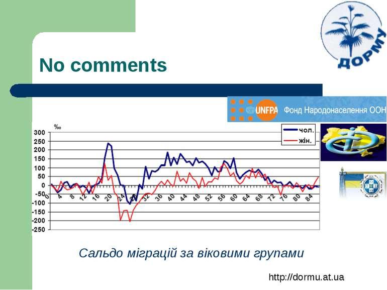 No comments Сальдо міграцій за віковими групами http://dormu.at.ua