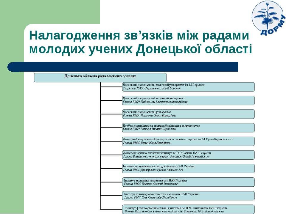Налагодження зв'язків між радами молодих учених Донецької області http://dorm...