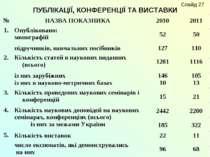 ПУБЛІКАЦІЇ, КОНФЕРЕНЦІЇ ТА ВИСТАВКИ Слайд 27