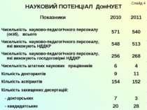 НАУКОВИЙ ПОТЕНЦІАЛ ДонНУЕТ Слайд 4