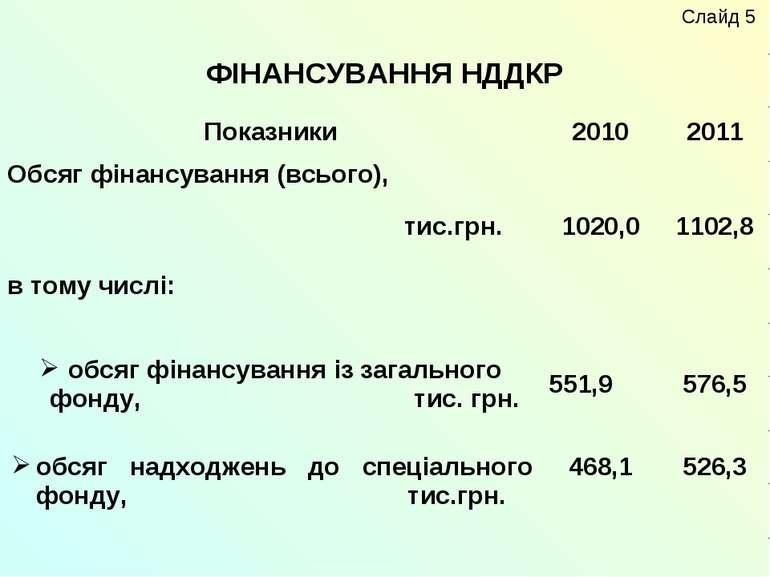ФІНАНСУВАННЯ НДДКР Слайд 5