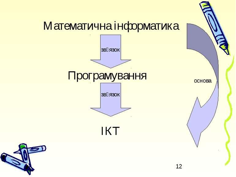 Математична інформатика Програмування ІКТ зв᾽язок зв᾽язок основа