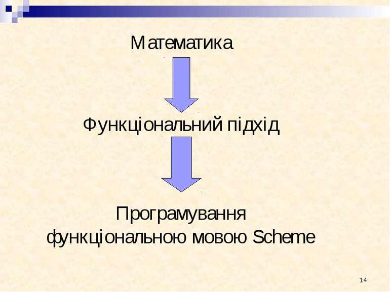 Математика Функціональний підхід Програмування функціональною мовою Scheme