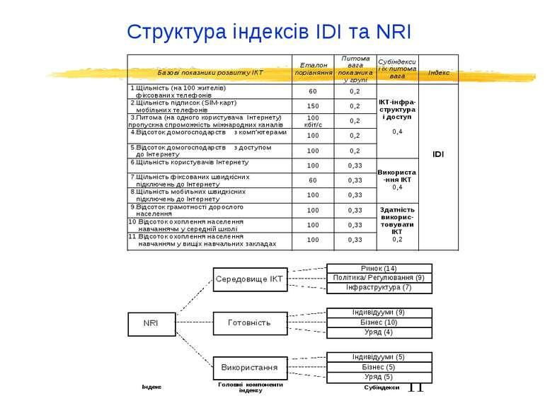 Структура індексів IDI та NRI