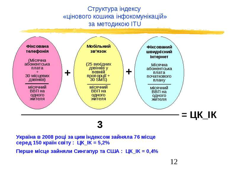 Структура індексу «цінового кошика інфокомунікацій» за методикою ITU