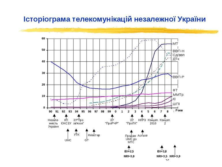 Історіограма телекомунікацій незалежної України