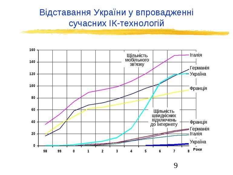 Відставання України у впровадженні сучасних ІК-технологій