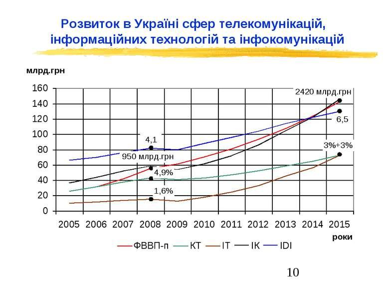 Розвиток в Україні сфер телекомунікацій, інформаційних технологій та інфокому...