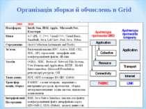 Організація зборки й обчислень в Grid