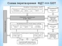 Схема перетворення ФДТ GDT