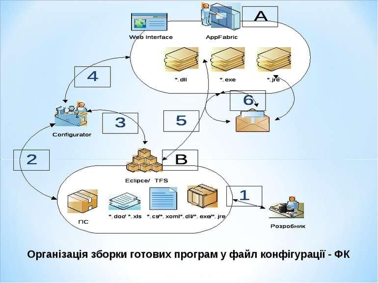 Організація зборки готових програм у файл конфігурації - ФК