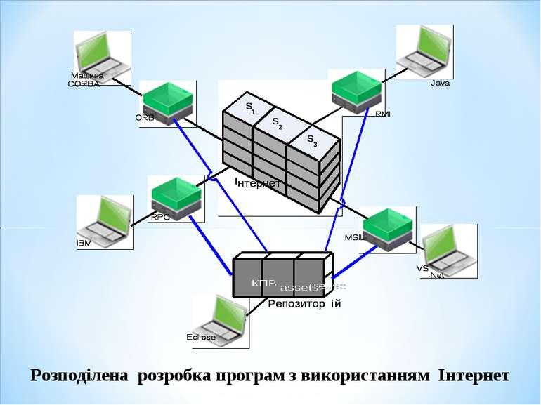 Розподілена розробка програм з використанням Інтернет