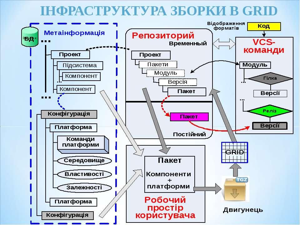 ІНФРАСТРУКТУРА ЗБОРКИ В GRID