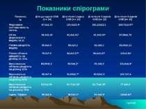 Показники спірограми *-р