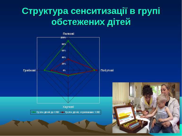 Структура сенситизації в групі обстежених дітей